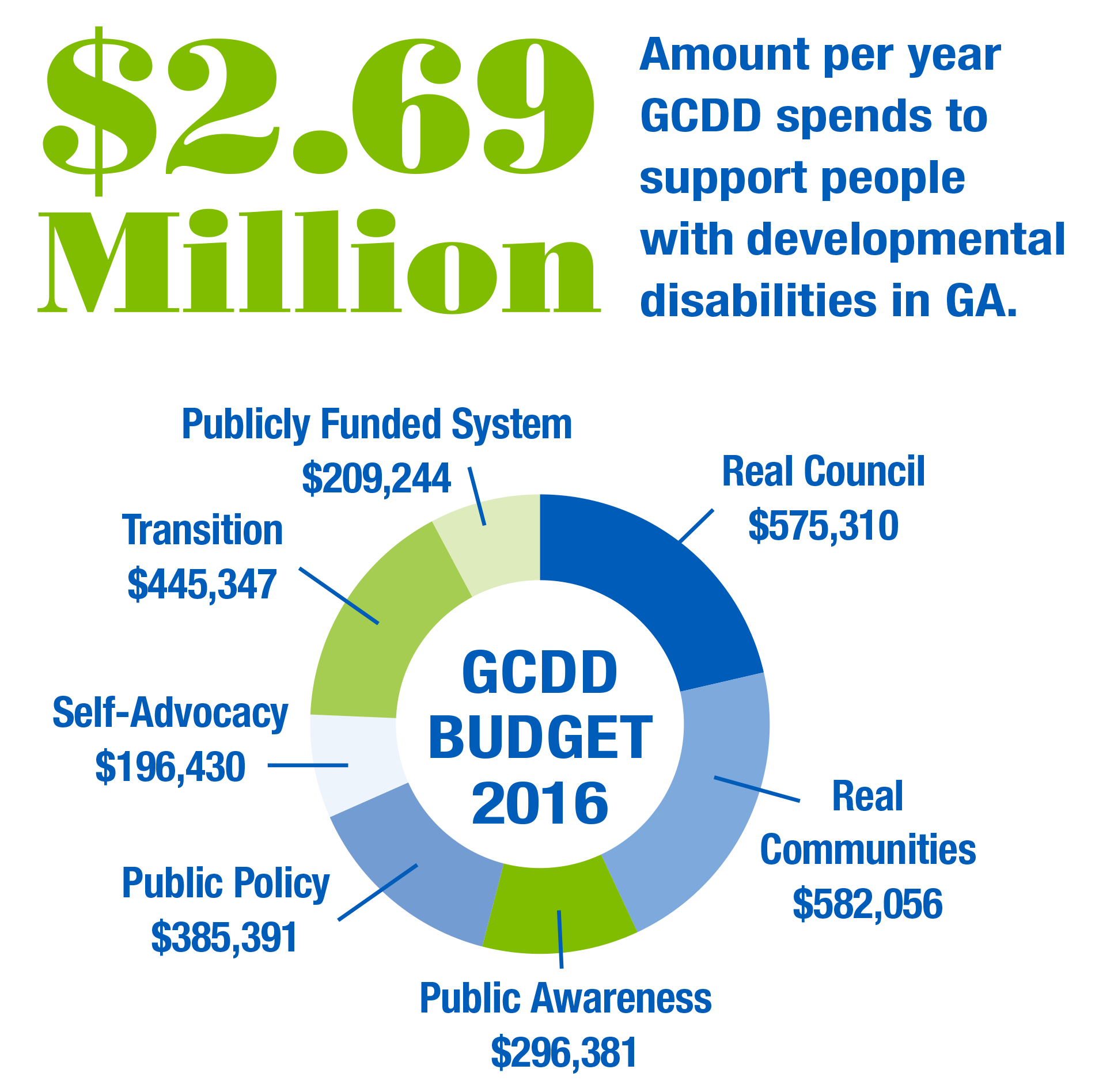 GCDD Budget 2016 - $2.69 Million - Amount per year GCDD spends to support people with developmental disabilities in GA. Real Council: $575,310.00, PRIORITY AREAS: Real Communities: $582,056.00, Public Awareness: $296,381.00, Public Policy: $385,391.00, Self-Advocacy: $196,430.00, Transition: $445,347.00, Public Funded System: $209,244.00, Total Expenditures: $2,690,159.00